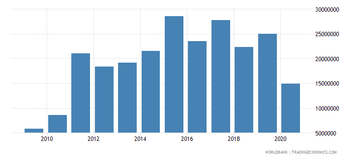 djibouti international tourism expenditures for travel items us dollar wb data
