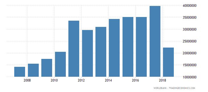djibouti international tourism expenditures us dollar wb data