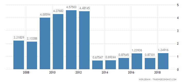 djibouti international tourism receipts percent of total exports wb data