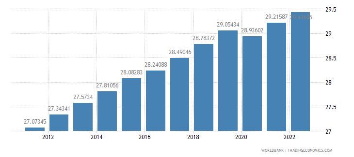 djibouti labor force female percent of total labor force wb data
