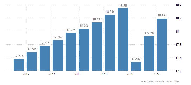 djibouti labor participation rate female percent of female population ages 15 plus  wb data