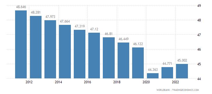 djibouti labor participation rate male percent of male population ages 15 plus  wb data