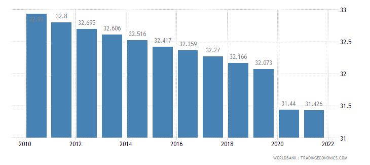 djibouti labor participation rate total percent of total population ages 15 plus  wb data