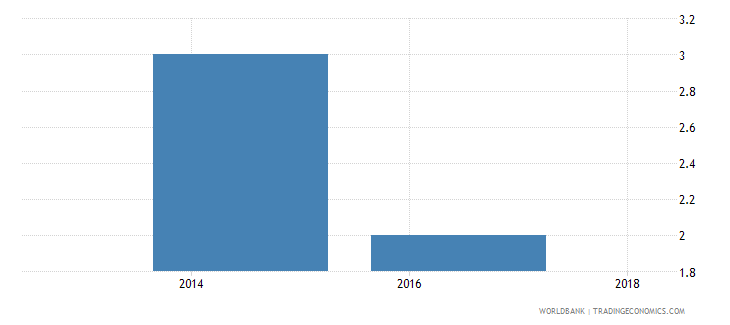 djibouti lead time to export median case days wb data