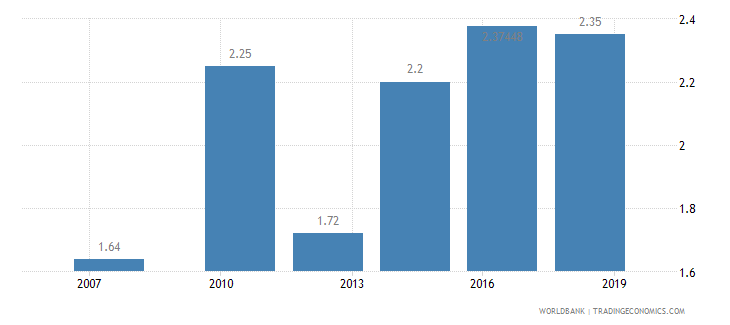 djibouti logistics performance index efficiency of customs clearance process 1 low to 5 high wb data
