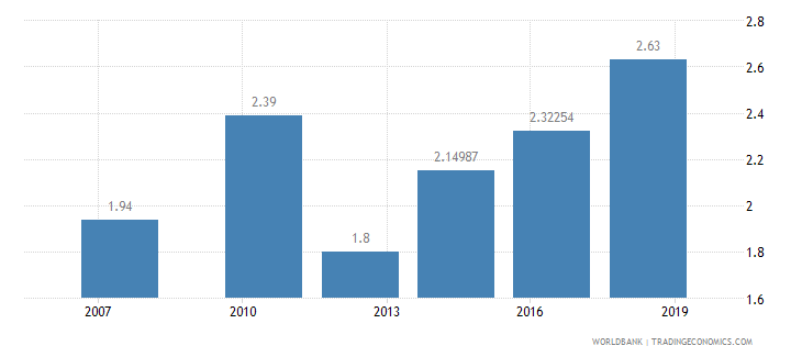 djibouti logistics performance index overall 1 low to 5 high wb data