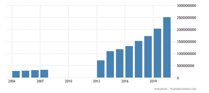 djibouti manufacturing value added current lcu wb data
