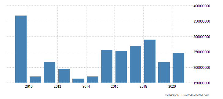djibouti merchandise exports by the reporting economy us dollar wb data
