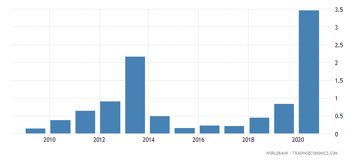 djibouti merchandise exports to developing economies in east asia  pacific percent of total merchandise exports wb data