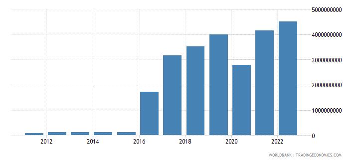 djibouti merchandise exports us dollar wb data