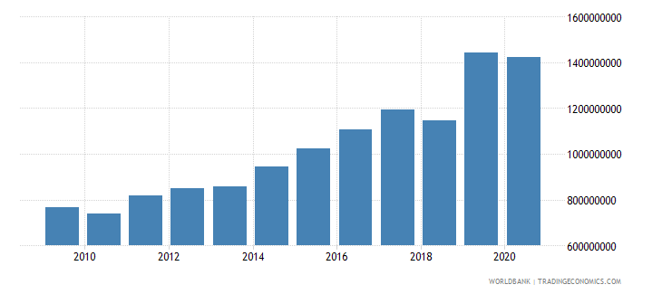 djibouti merchandise imports by the reporting economy us dollar wb data