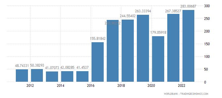 djibouti merchandise trade percent of gdp wb data
