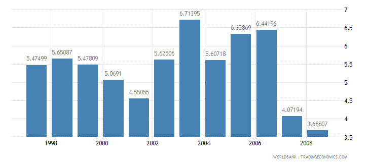 djibouti military expenditure percent of gdp wb data