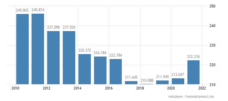 djibouti mortality rate adult female per 1 000 female adults wb data