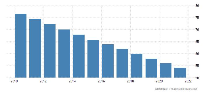 djibouti mortality rate under 5 per 1 000 wb data