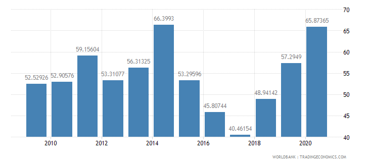 djibouti multilateral debt service percent of public and publicly guaranteed debt service wb data