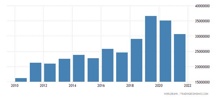djibouti multilateral debt service tds us dollar wb data