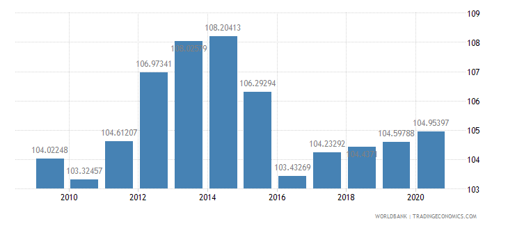 djibouti net barter terms of trade index 2000  100 wb data