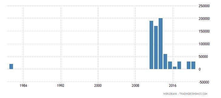 djibouti net bilateral aid flows from dac donors australia us dollar wb data