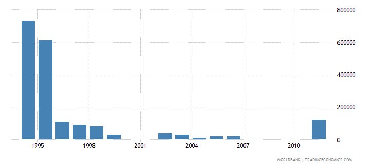 djibouti net bilateral aid flows from dac donors belgium us dollar wb data