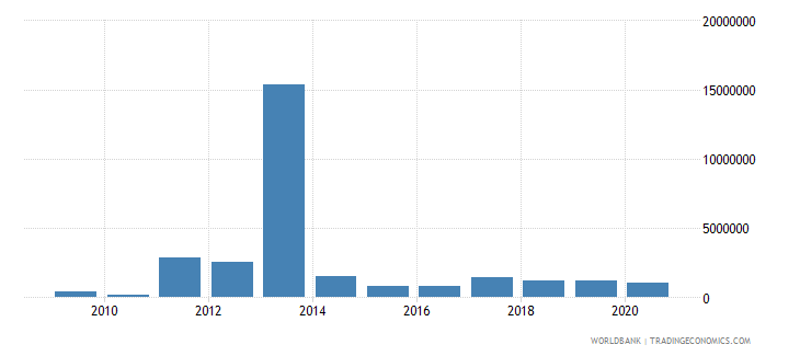 djibouti net bilateral aid flows from dac donors canada us dollar wb data