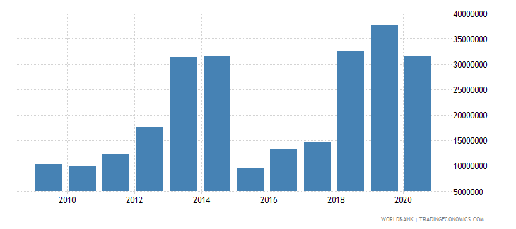 djibouti net bilateral aid flows from dac donors european commission us dollar wb data