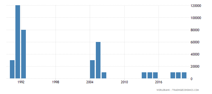 djibouti net bilateral aid flows from dac donors finland us dollar wb data