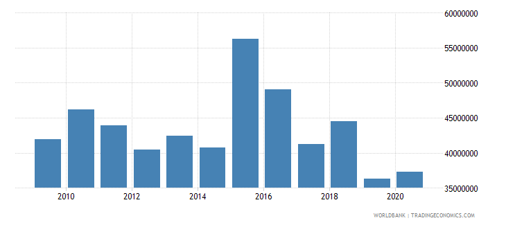 djibouti net bilateral aid flows from dac donors france us dollar wb data