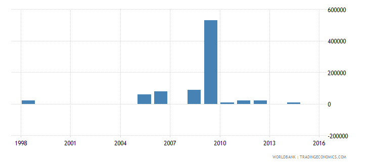 djibouti net bilateral aid flows from dac donors greece us dollar wb data