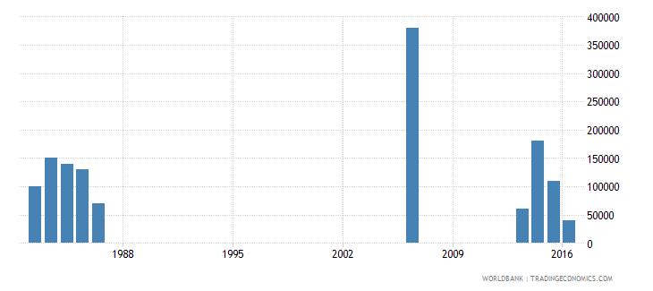 djibouti net bilateral aid flows from dac donors ireland us dollar wb data