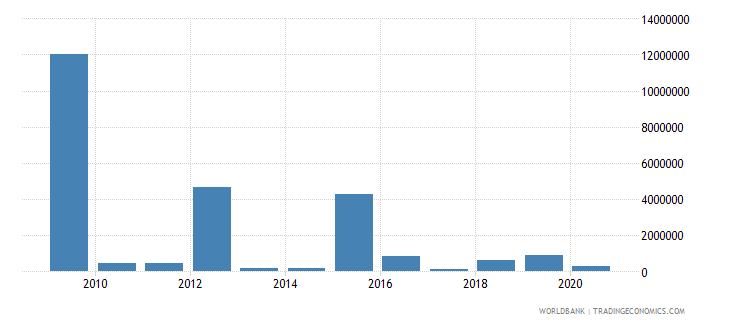djibouti net bilateral aid flows from dac donors italy us dollar wb data