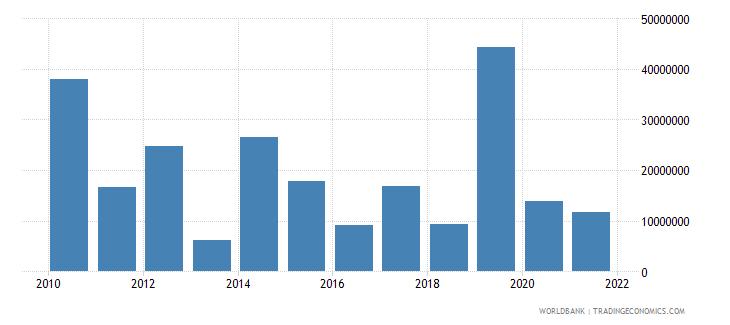 djibouti net bilateral aid flows from dac donors japan us dollar wb data