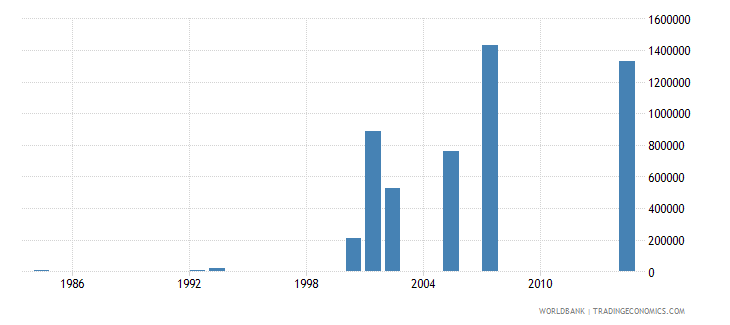 djibouti net bilateral aid flows from dac donors netherlands us dollar wb data