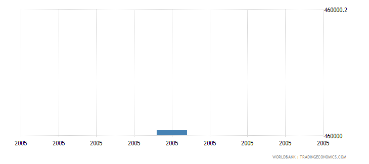 djibouti net bilateral aid flows from dac donors new zealand us dollar wb data