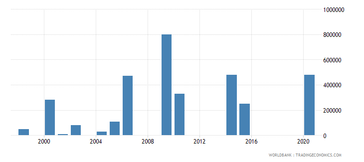 djibouti net bilateral aid flows from dac donors norway us dollar wb data
