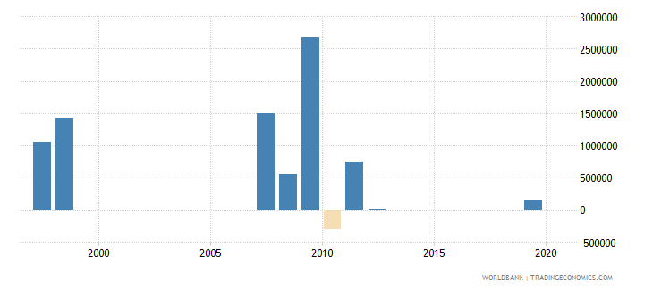djibouti net bilateral aid flows from dac donors spain us dollar wb data