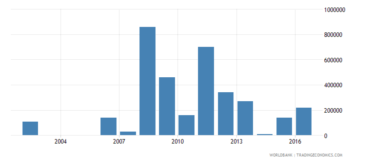 djibouti net bilateral aid flows from dac donors switzerland us dollar wb data