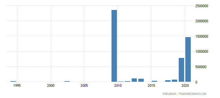 djibouti net bilateral aid flows from dac donors united kingdom us dollar wb data