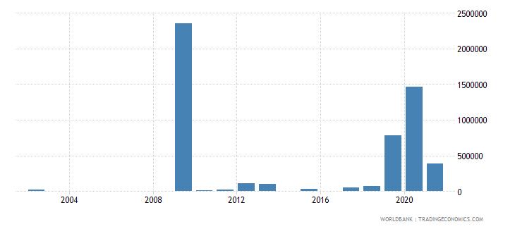 djibouti net bilateral aid flows from dac donors united kingdom us dollar wb data