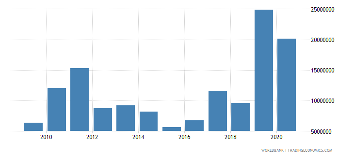 djibouti net bilateral aid flows from dac donors united states us dollar wb data