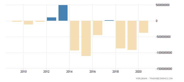 djibouti net errors and omissions adjusted bop us dollar wb data