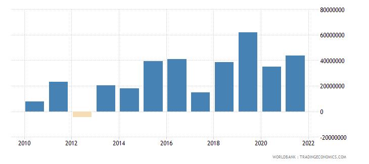 djibouti net financial flows multilateral nfl us dollar wb data