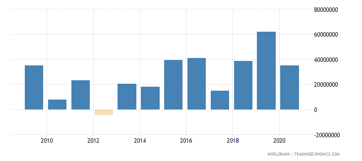 djibouti net financial flows multilateral nfl us dollar wb data