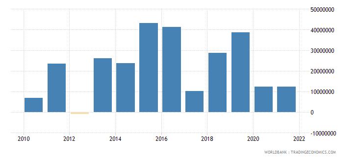 djibouti net financial flows others nfl us dollar wb data
