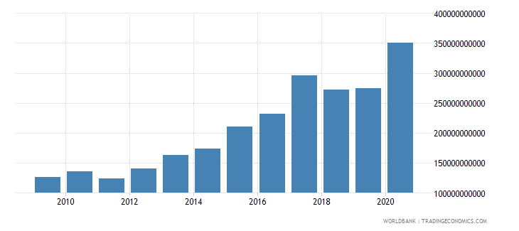 djibouti net foreign assets current lcu wb data