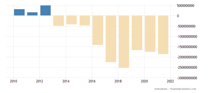 djibouti net income from abroad current lcu wb data