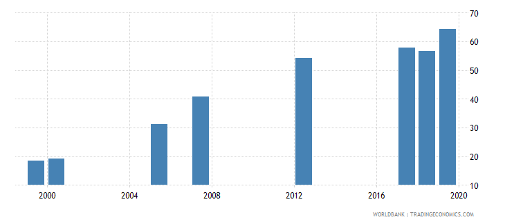 djibouti net intake rate in grade 1 female percent of official school age population wb data