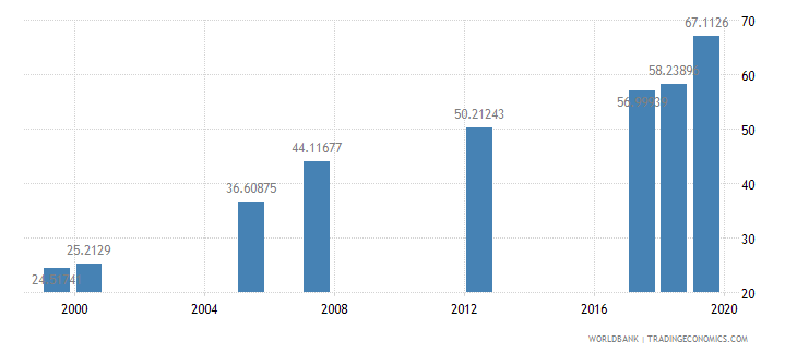 djibouti net intake rate in grade 1 male percent of official school age population wb data