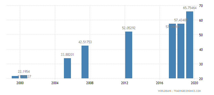 djibouti net intake rate in grade 1 percent of official school age population wb data
