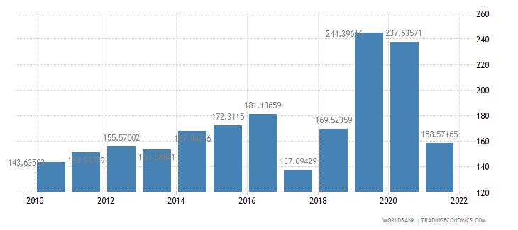 djibouti net oda received per capita us dollar wb data